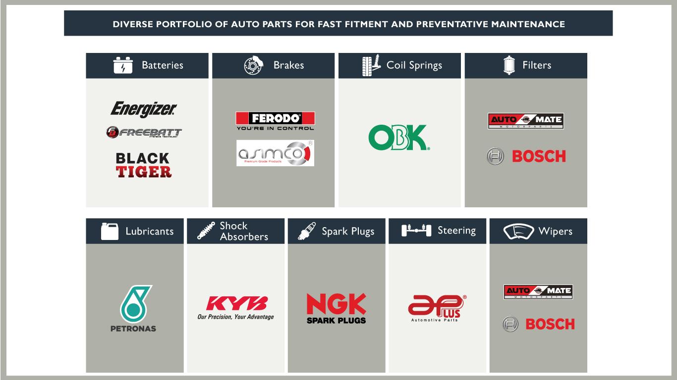 AutoXpress-AutoParts-Range-KE