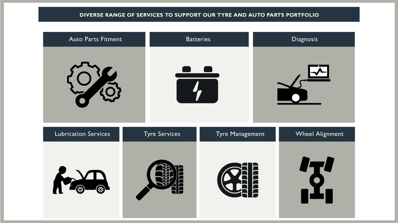 AutoXpress-Services-Range-KE